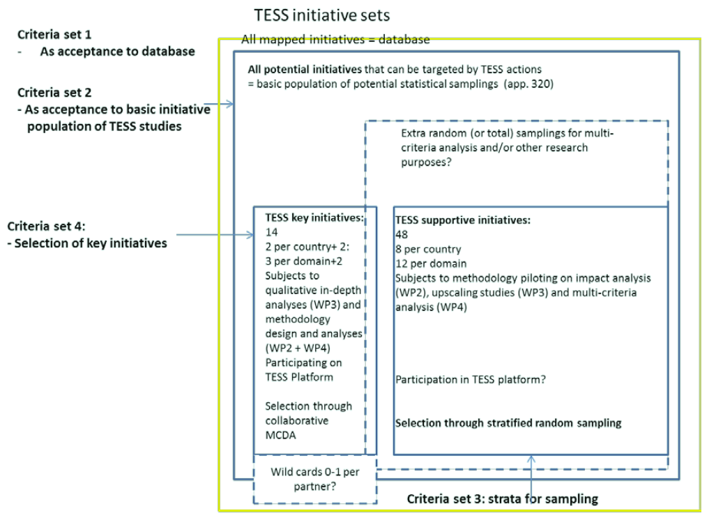 TESS initiatives selection criteria